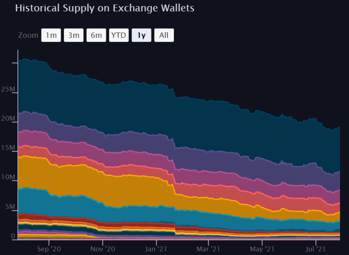 Supply of Ethereum on the top 43 exchanges in the last year.