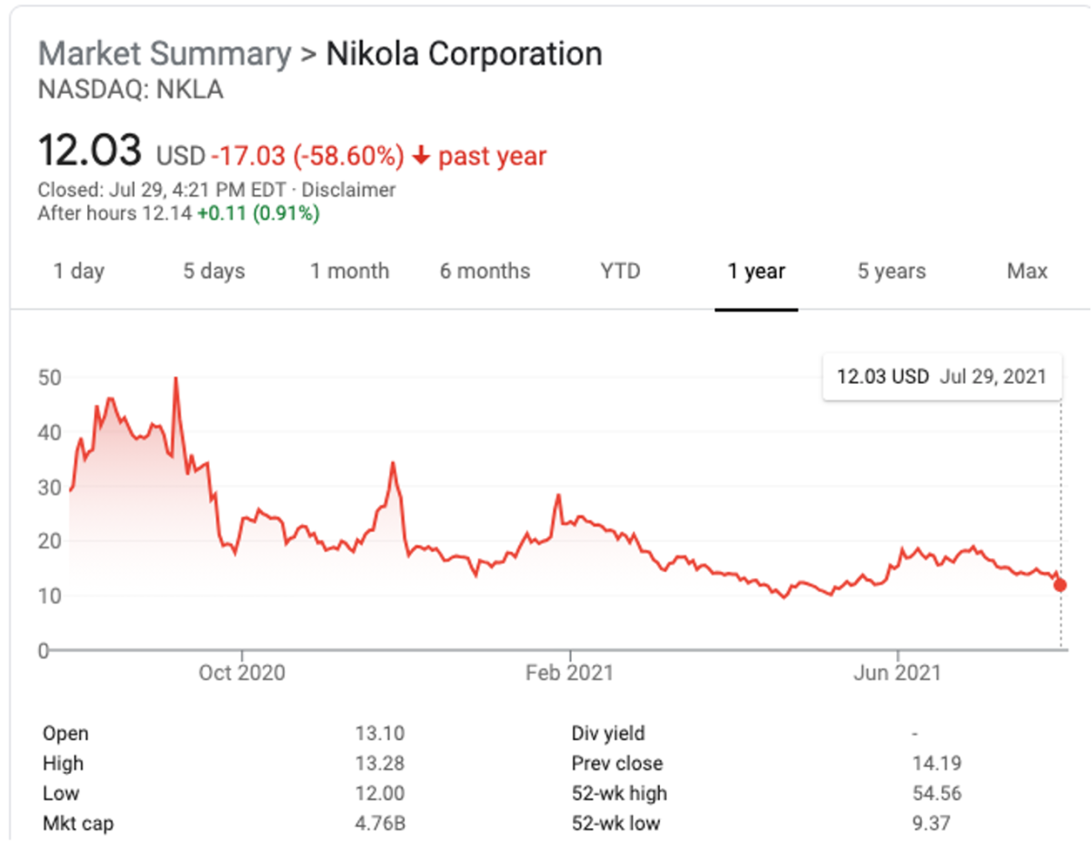NKLA shares fell over 15% today