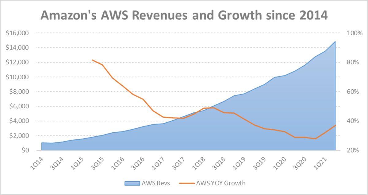 Figure 3: Amazon's AWS revenues and growth since 2014.