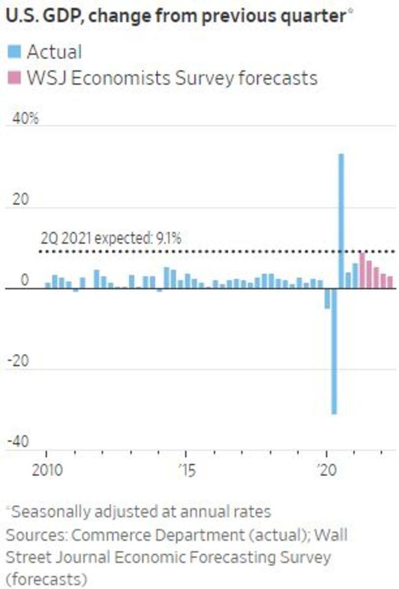 GDP July 29 2021