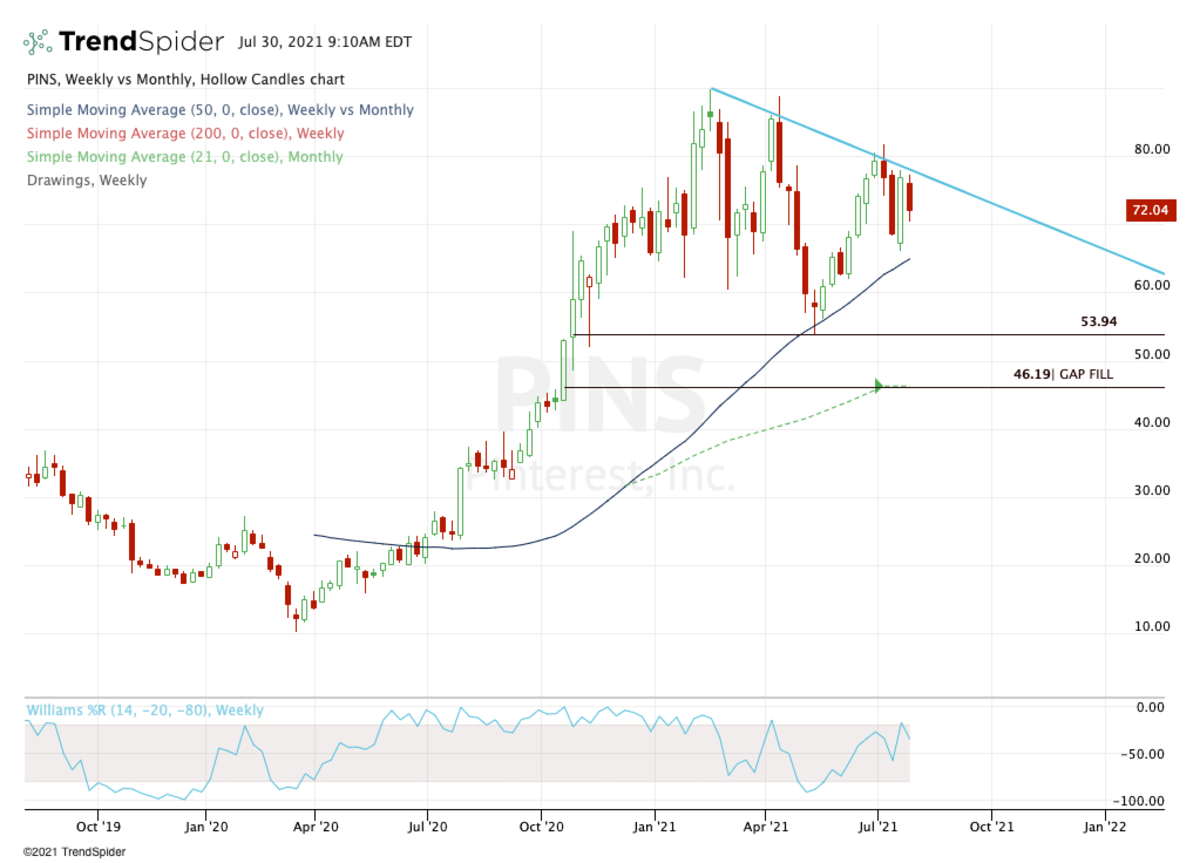 Weekly chart of Pinterest stock.