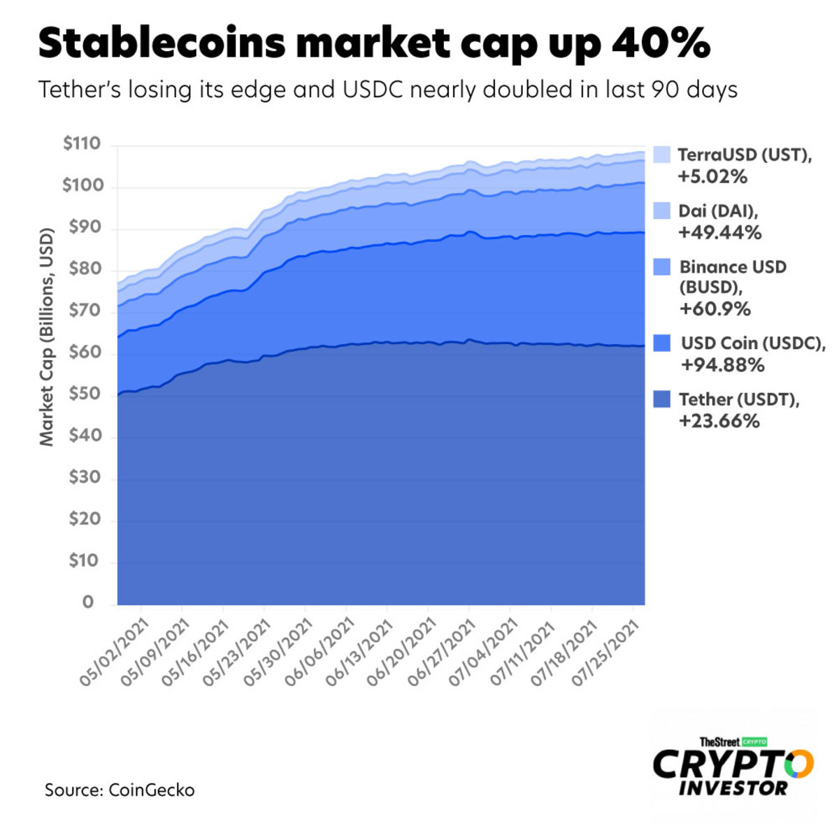 stablecoin-market-caps-web