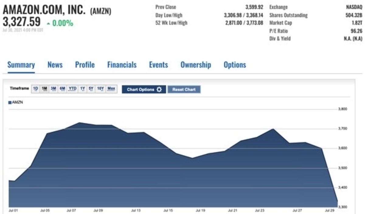 Figure 1: AMZN monthly chart
