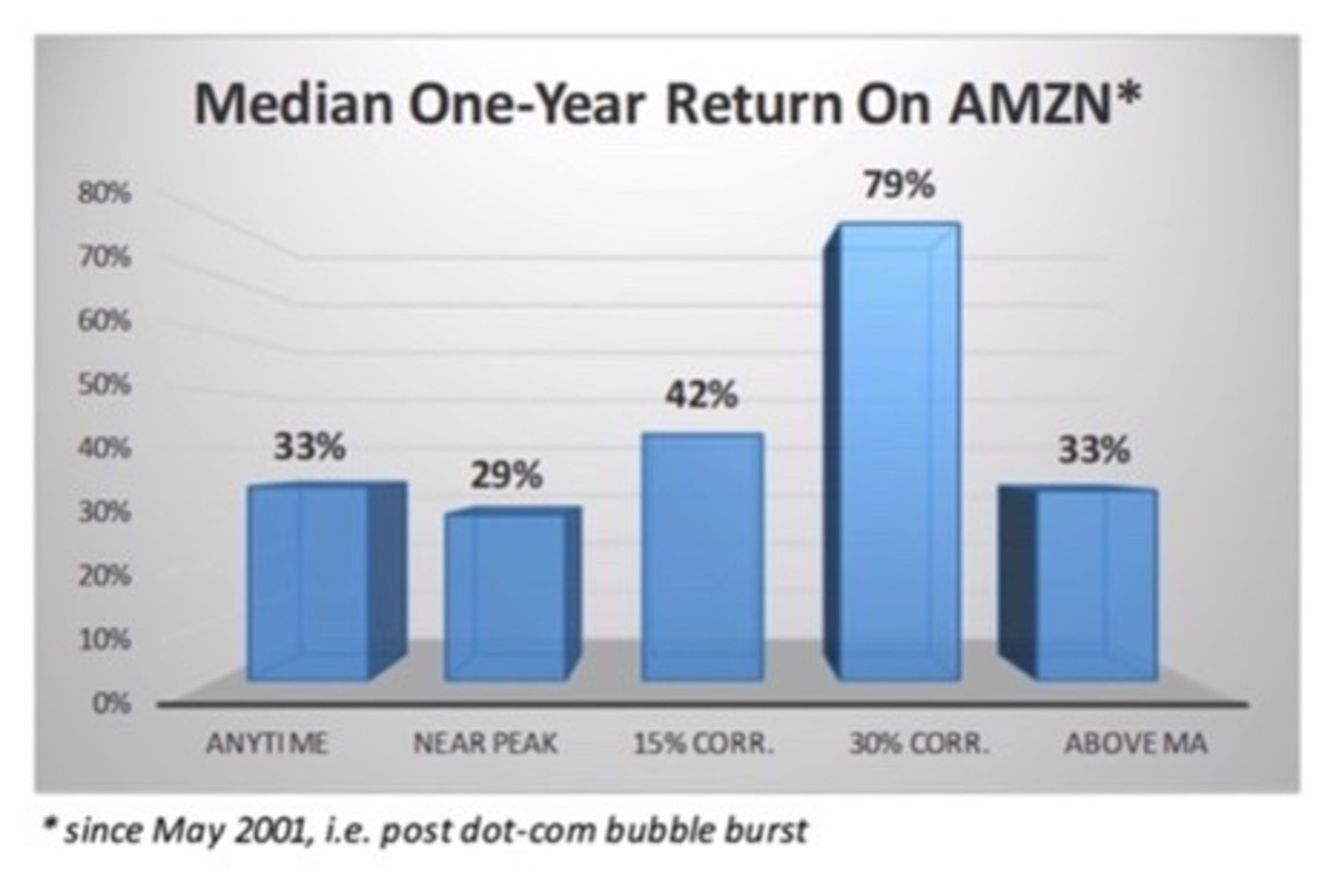 Figure 2: Median one-year return on AMZN.