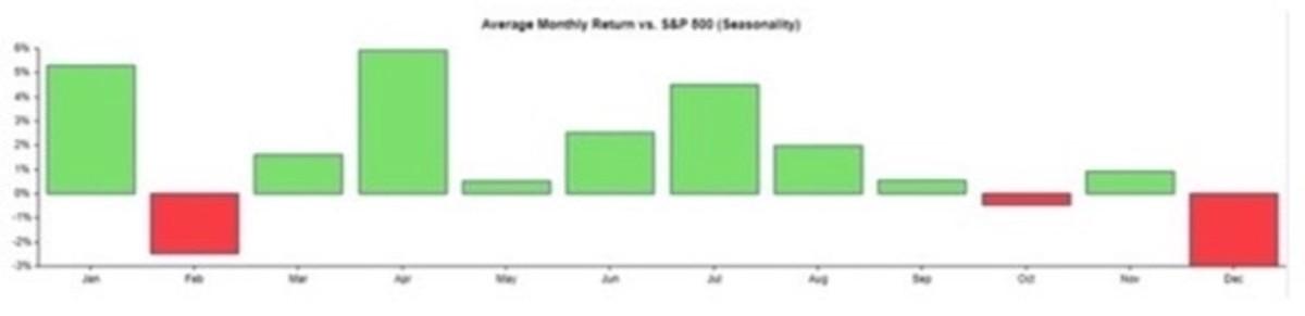 Figure 3: Average monthly return (seasonality).