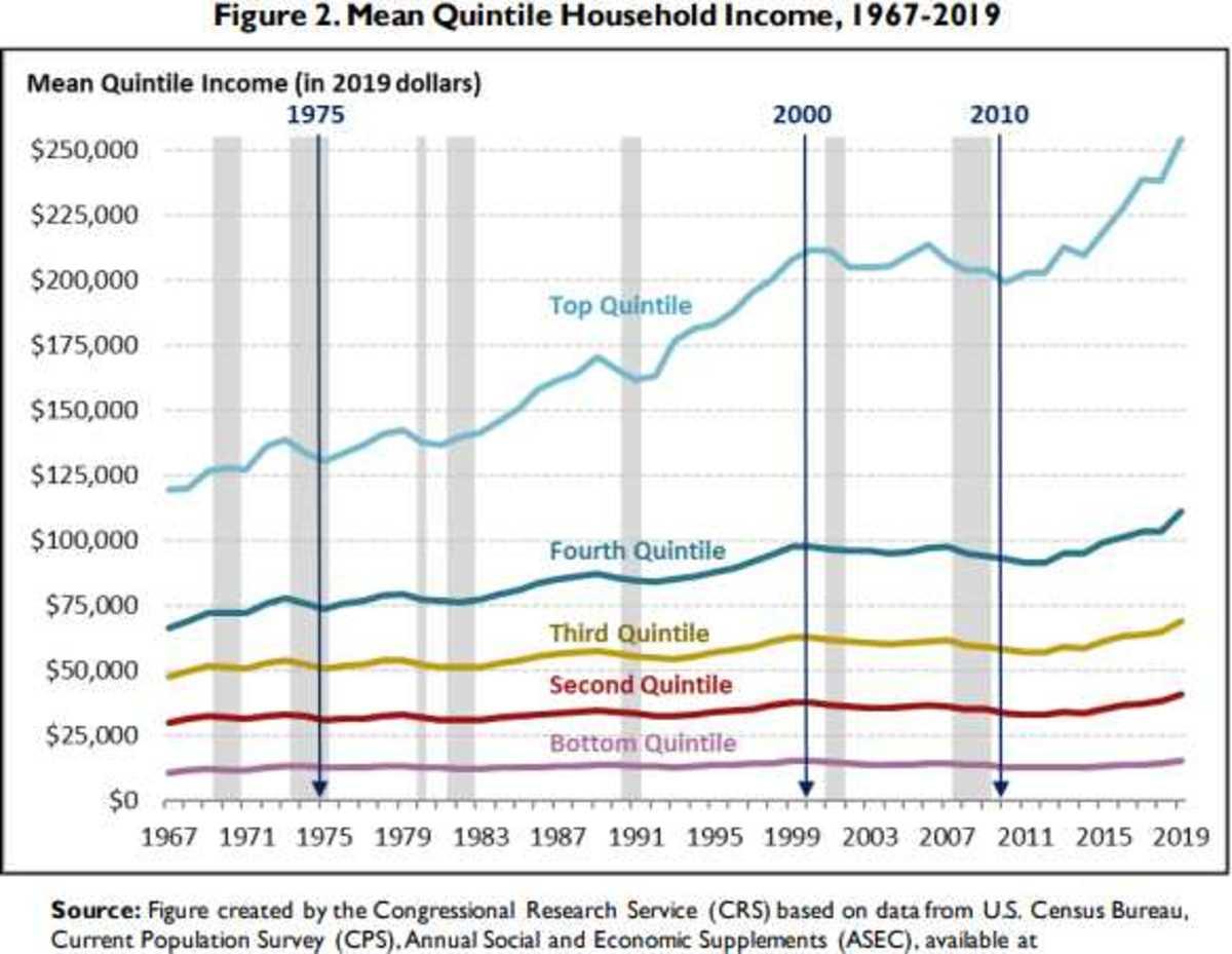 Income Aug 2 2021