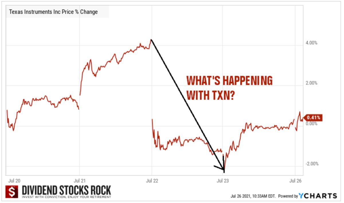 Texas Instruments Stock Price