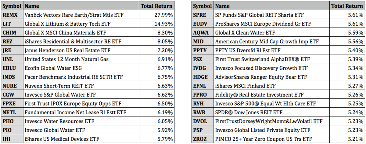 Top Performing ETFs For July 2021