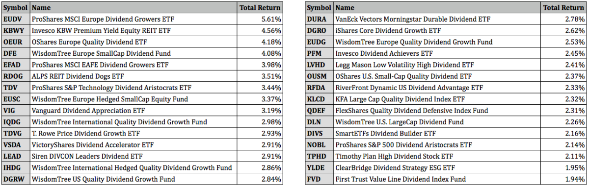 Top Performing Dividend ETFs for July 2021