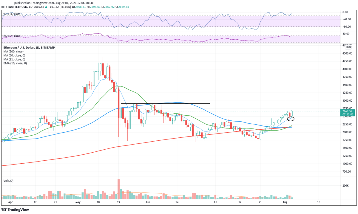 Daily chart of Ethereum.