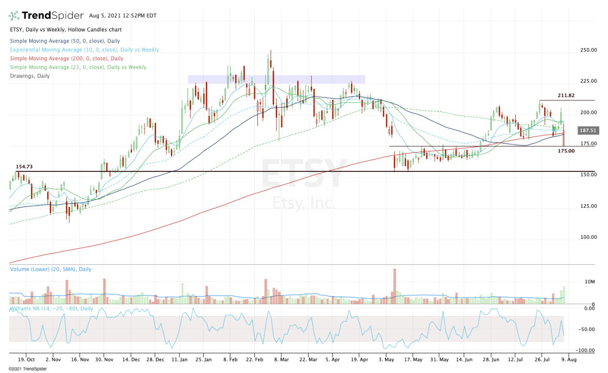 Daily chart of Etsy stock.