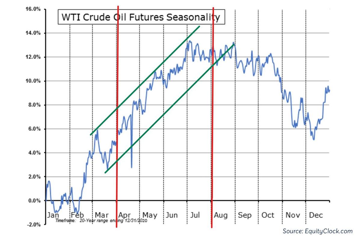 Crude_Oil Seasonality_1200x800-chart2