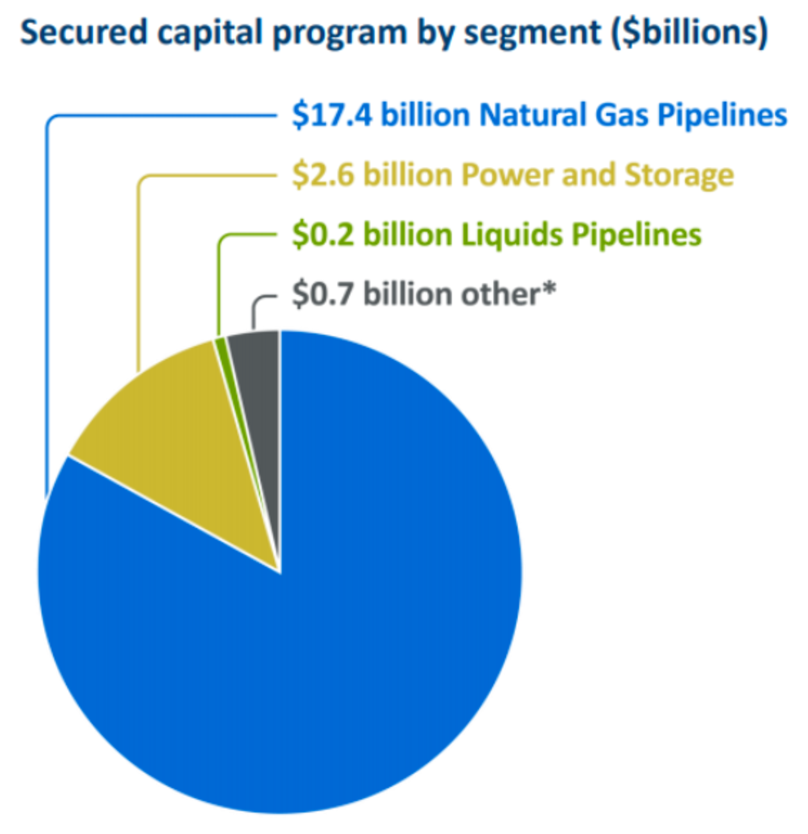 Source: TRP Q2 investors presentation