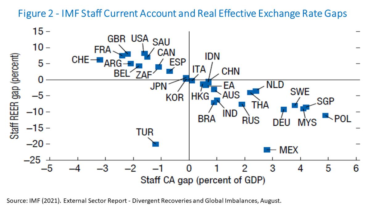 Global Imbalances and the Pandemic Aug 2021 Figure 2