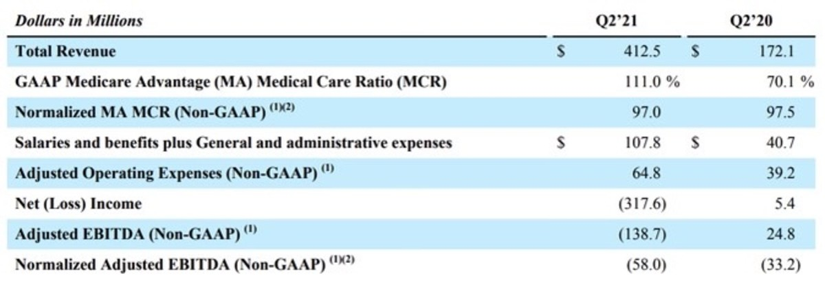 Figure 1: CLOV's Q1'21 financial results.
