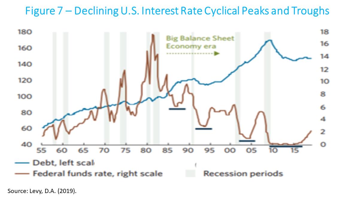 Canuto - U.S. Bubble-Led Macroeconomics fig 7