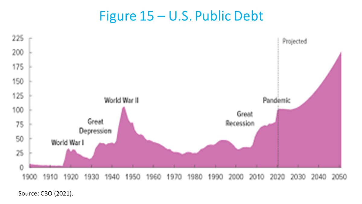 Canuto - U.S. Bubble-Led Macroeconomics US public debt