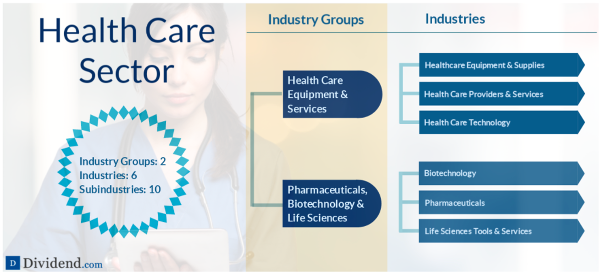 A detailed breakdown of the Health Care sector (source: Dividend.com)