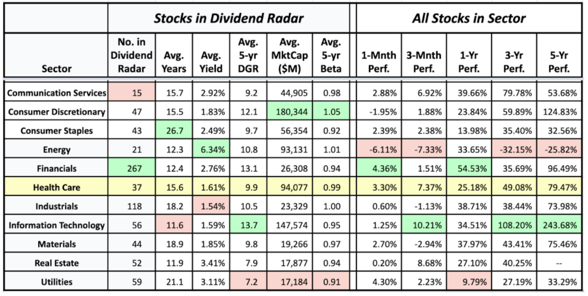 Sector averages of Dividend Radar stocks and the historical performance of sectors (data sources: Dividend Radar 16 July • Fidelity Research and Google Finance 21 July)