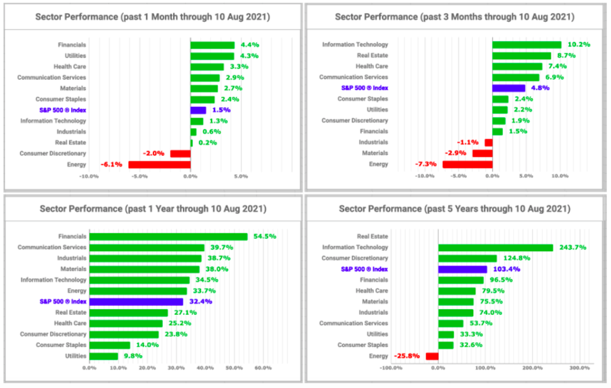 Sector performance charts (created by the author with data from Fidelity Research, 10 August 2021)