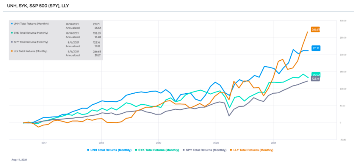 Comparison of the total returns of LLY, UNH, SYK, and SPY over the past 5 years (source: Portfolio-Insight.com)