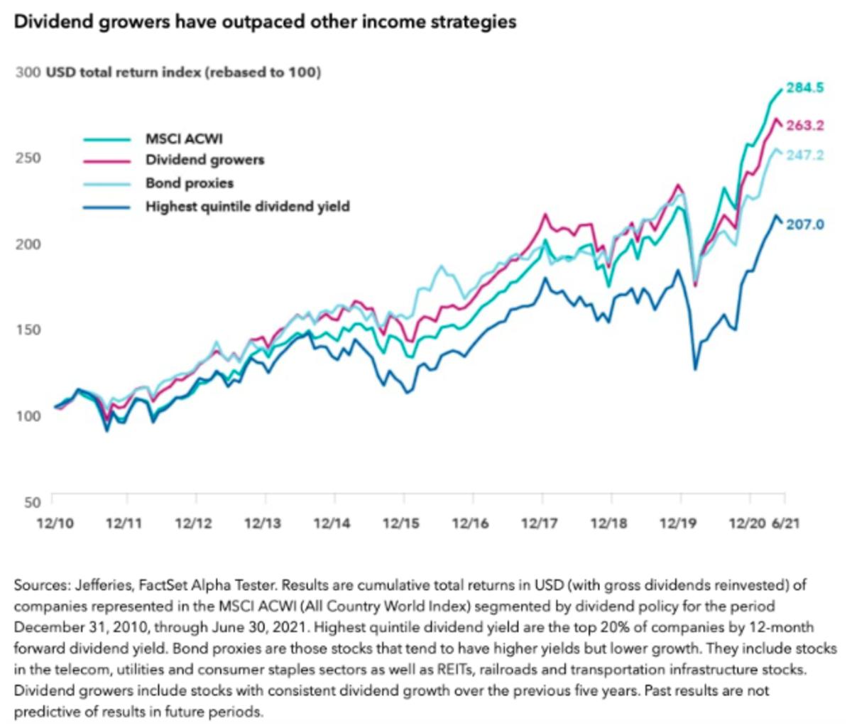 Source: Capital Group Investor Presentation