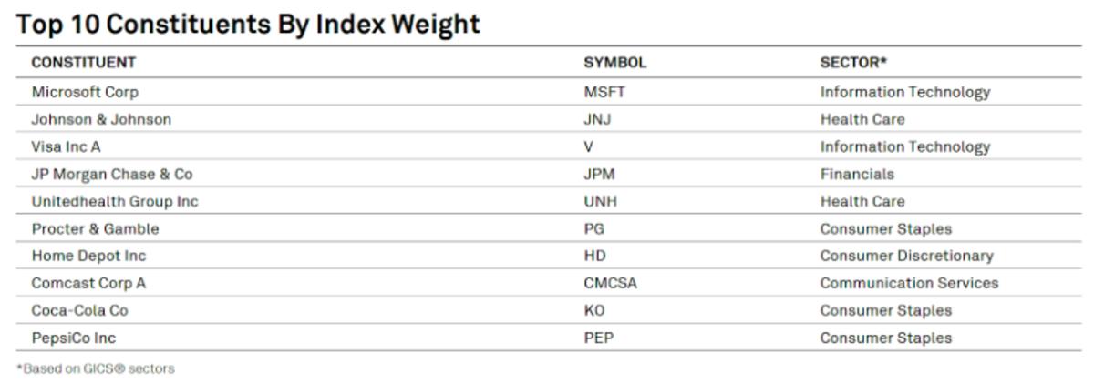 Source: S&P U.S. Dividend Growers Index (USD) Factsheet