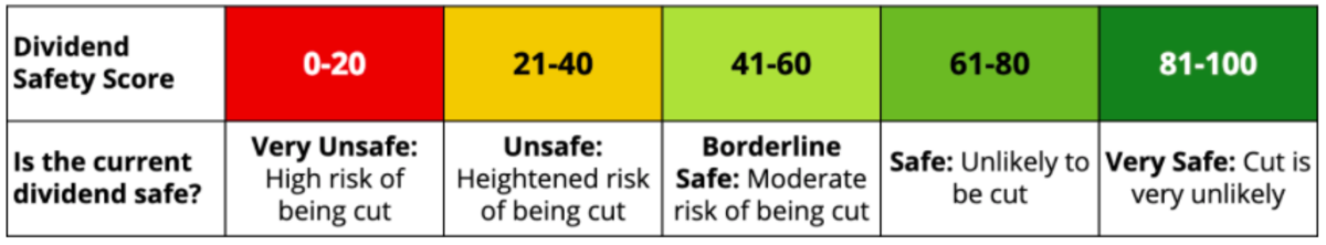 Dividend Safety Scores and their interpretation (source: Simply Safe Dividends)