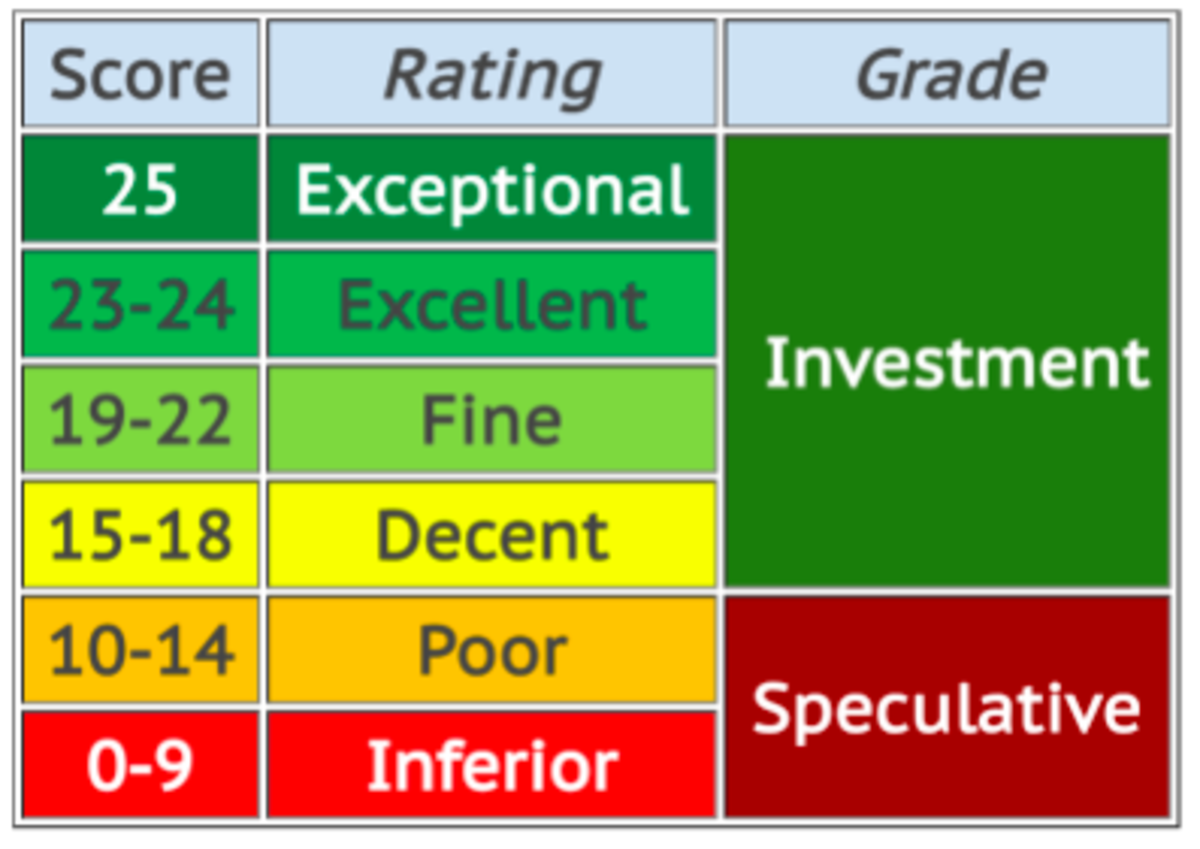 Mapping of quality scores to Ratings and Investment Grade or Speculative stocks (source: DVK Quality Snapshots)