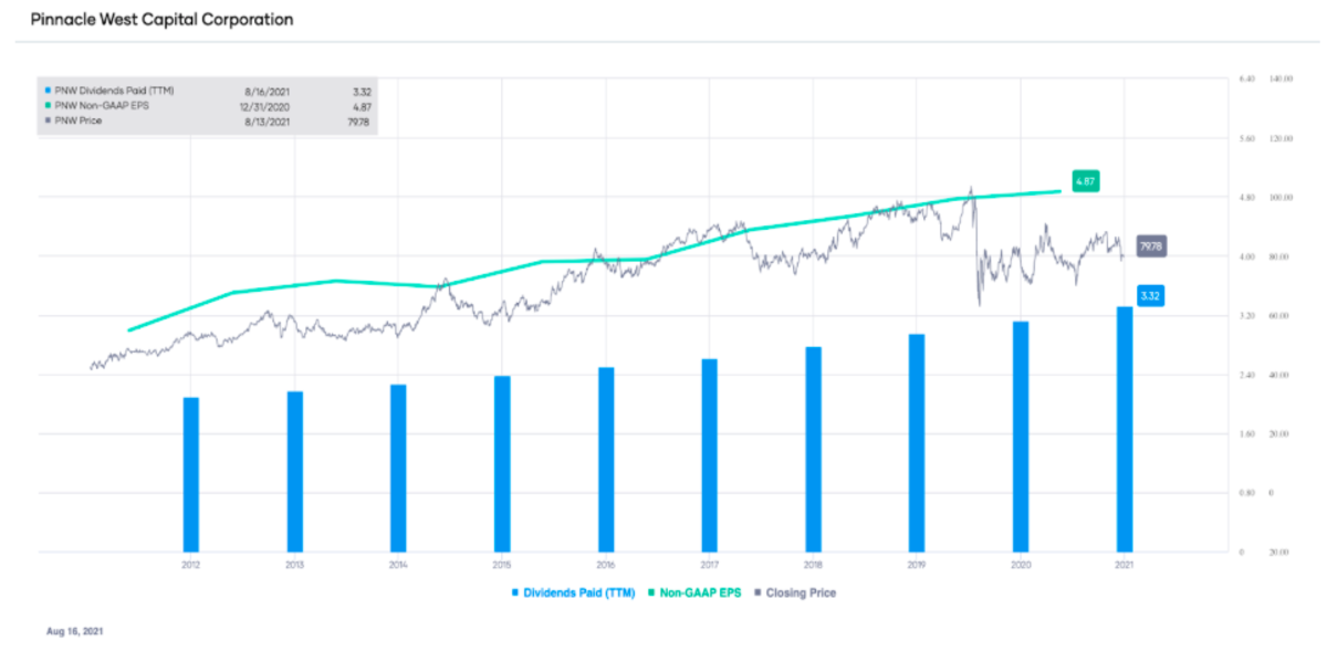 PNW non-GAAP EPS and dividends paid (TTM), with stock price overlay