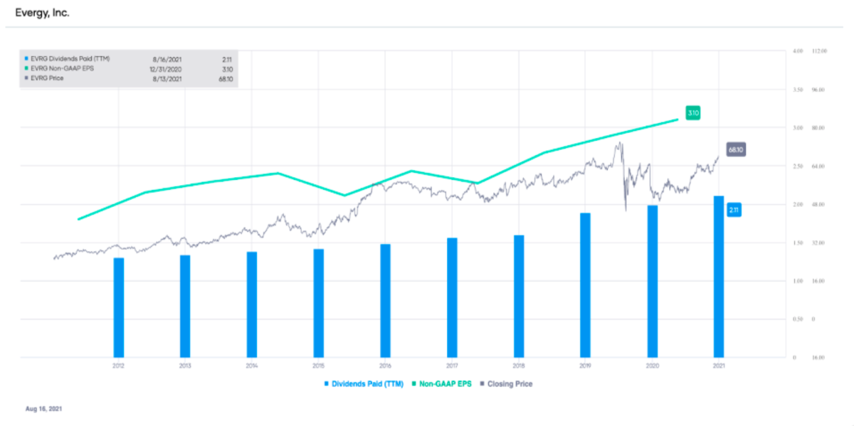 EVRG non-GAAP EPS and dividends paid (TTM), with stock price overlay