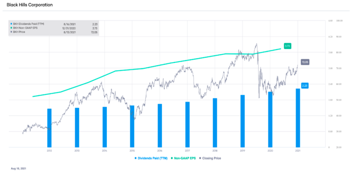 BKH non-GAAP EPS and dividends paid (TTM), with stock price overlay