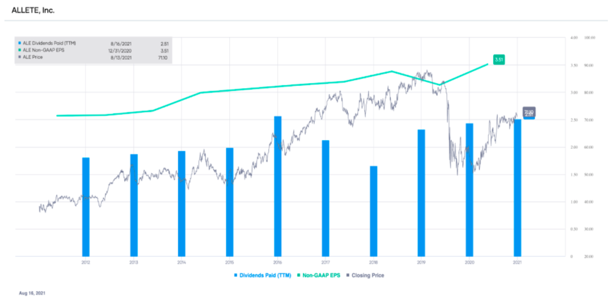 ALE non-GAAP EPS and dividends paid (TTM), with stock price overlay