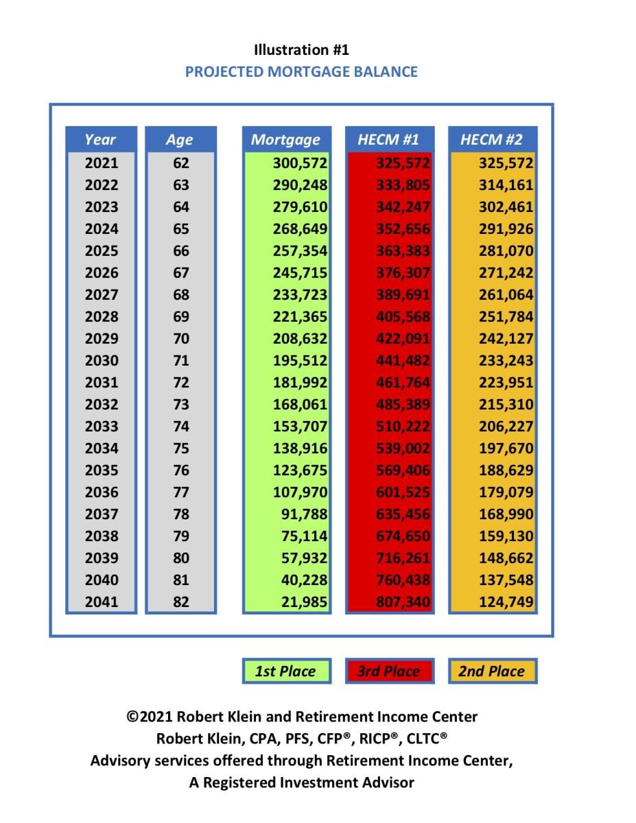 Illustration #1 - Projected Mortgage Balance