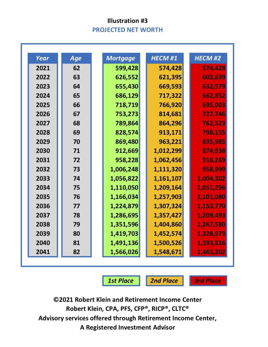 Illustration #3 - Projected Net Worth - Revised