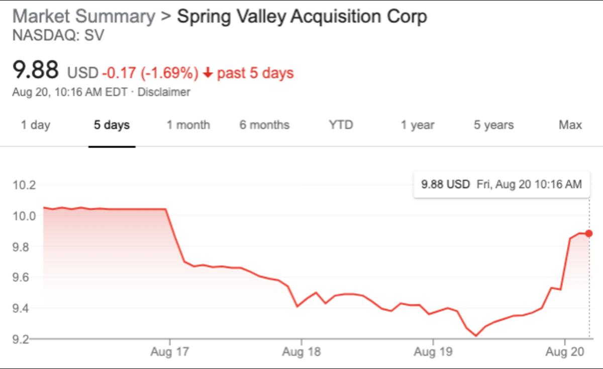 SV Stock dipped below NAV as it went ex-redemption