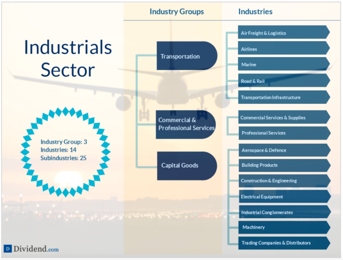 A detailed breakdown of the Industrials sector (source: Dividend.com)