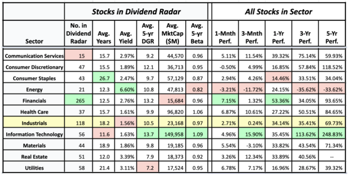 Sector averages of Dividend Radar stocks and the historical performance of sectors (data sources: Dividend Radar 21 August • Fidelity Research and Google Finance 20 August)