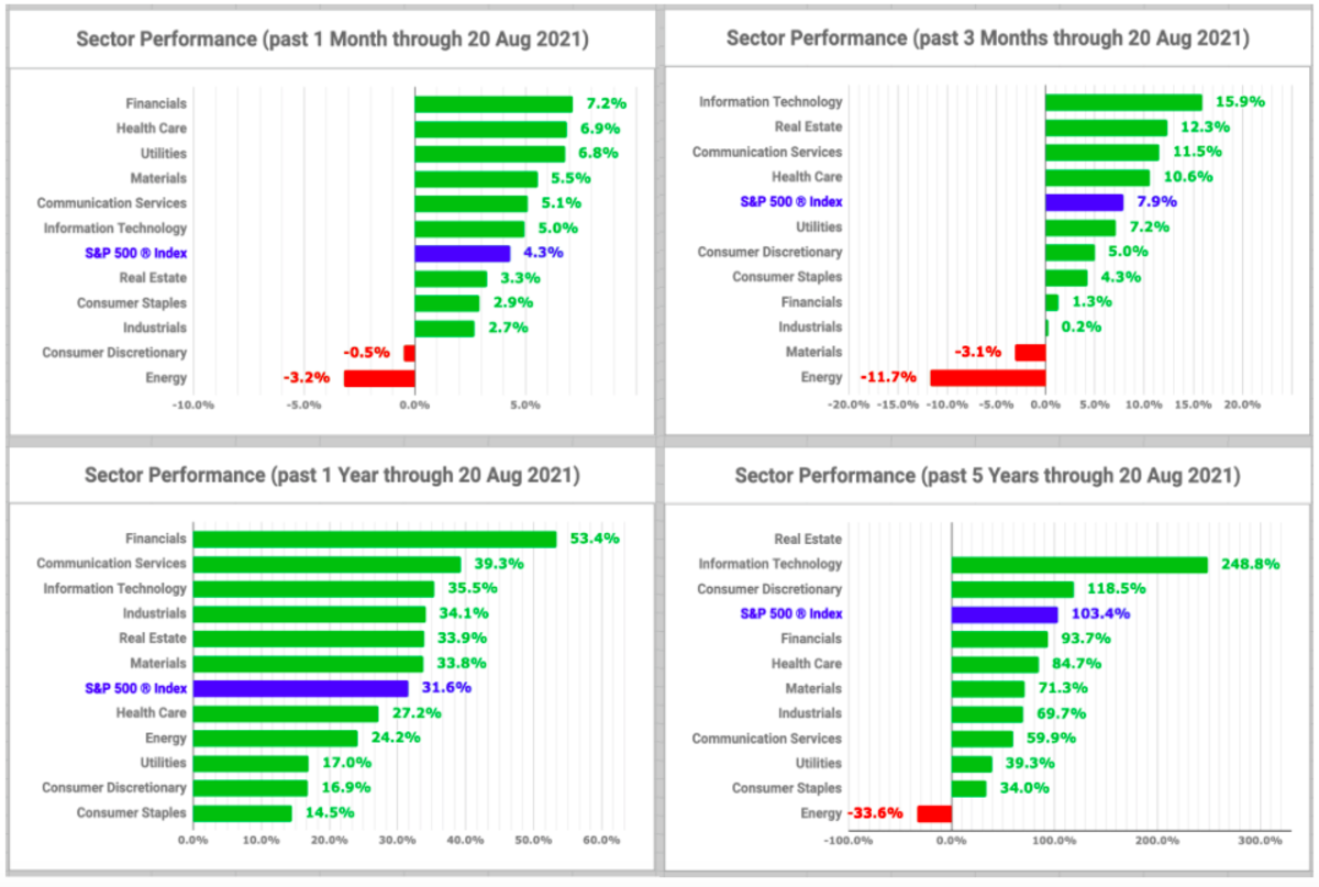 Sector performance charts (created by the author with data from Fidelity Research, 20 August 2021)