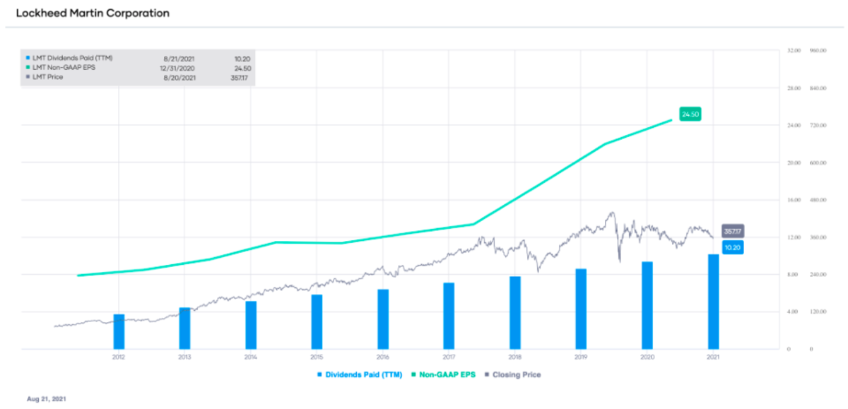 LMT non-GAAP EPS and dividends paid (TTM), with stock price overlay