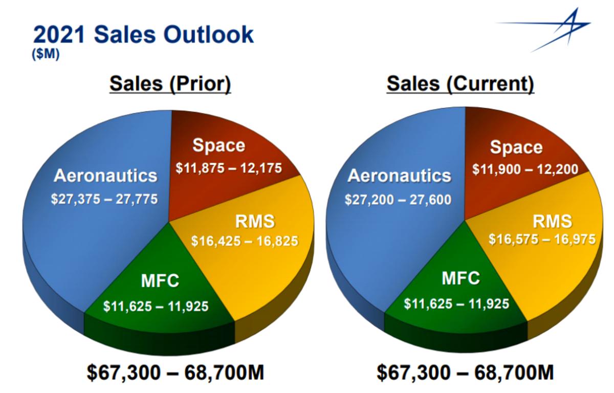 Source: LMT Q2 2021 investors presentation