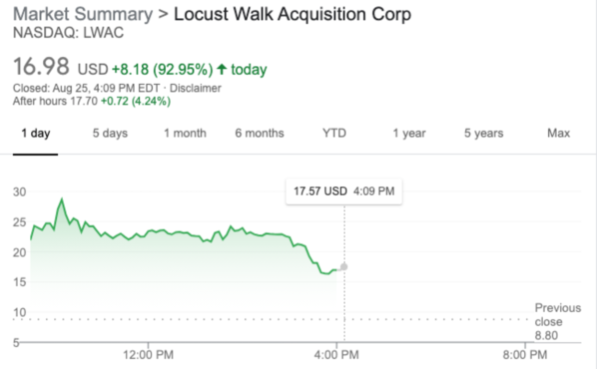 LWAC ultimately closed ~$17 after approaching $30/share earlier this morning.