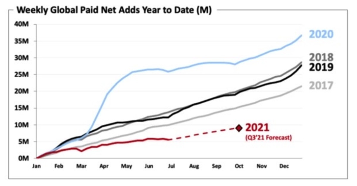 Figure 2: NFLX weekly global paid net adds year-to-date.