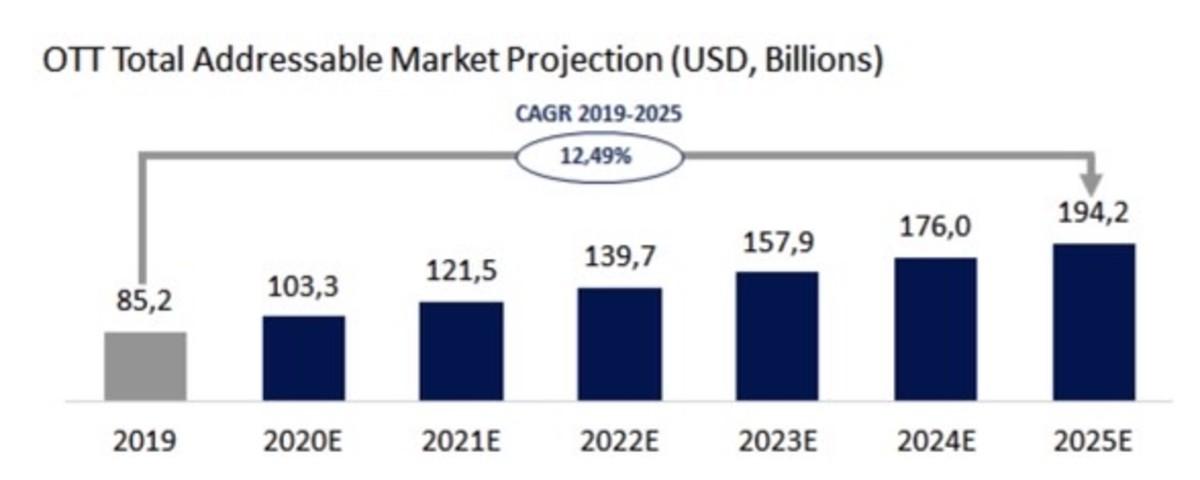 Figure 3: OTT total addressable market projection.
