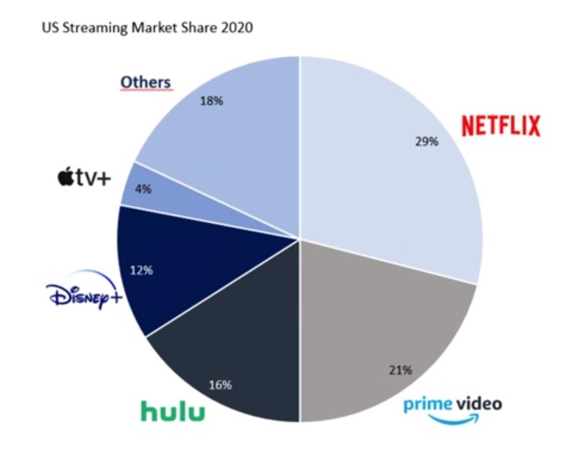 Figure 4: US streaming market share 2020.