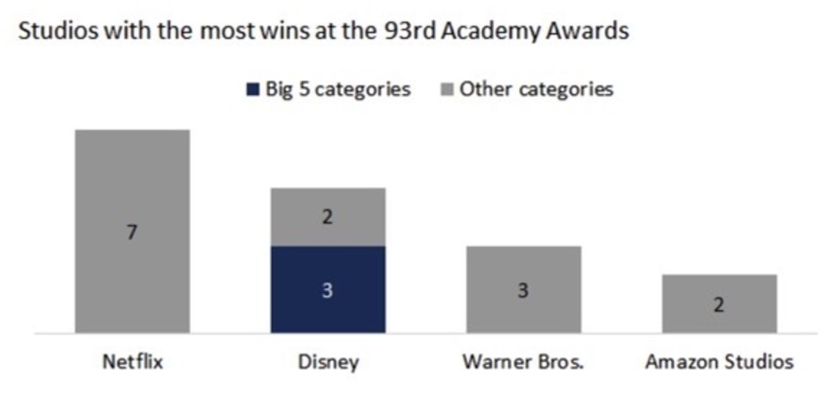 Figure 5: Studios with the most wins at 93rd Academy Awards.