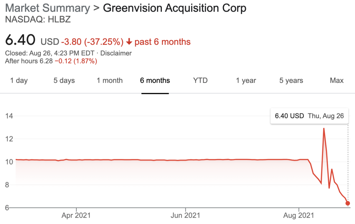 SPAC stock price spikes on big redemptions probably won't be lasting...see HLBZ