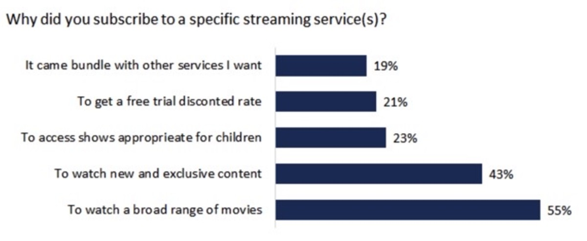 Figure 2: Why did you subscribe to a specific streaming service(s)?