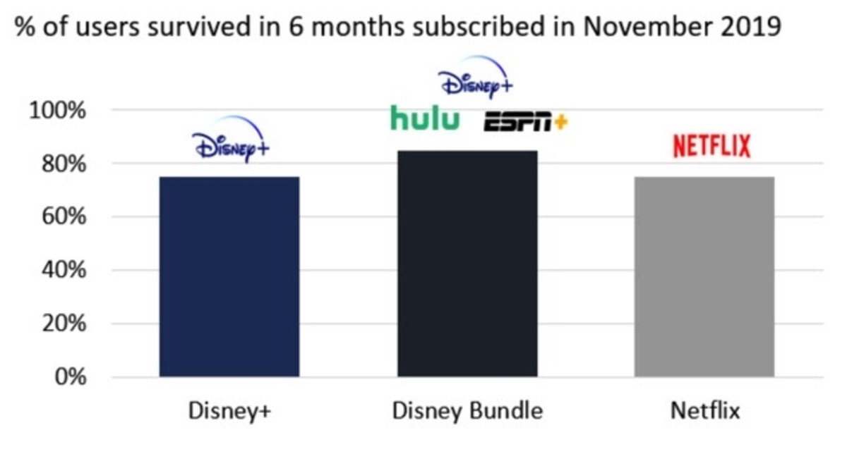Figure 3: Percentage of users survived in 6 months subscribed in November 2019.