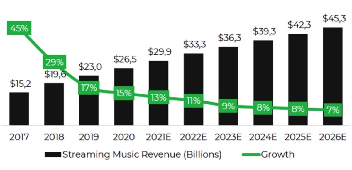 Figure 2: Streaming music revenue growth.